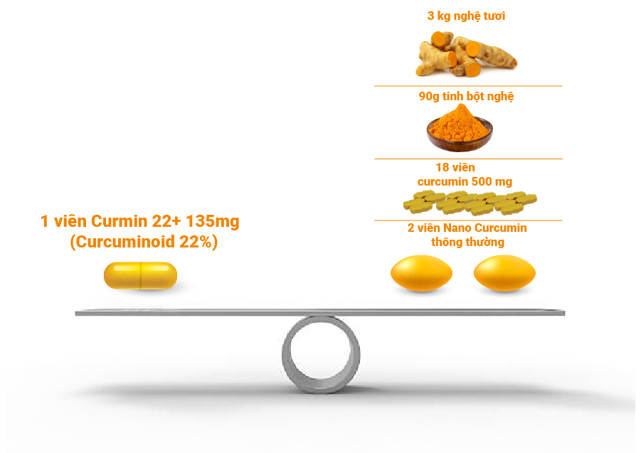 Nano Curcumin NDN – loại Nano Curcumin tốt nhất hiện nay 1